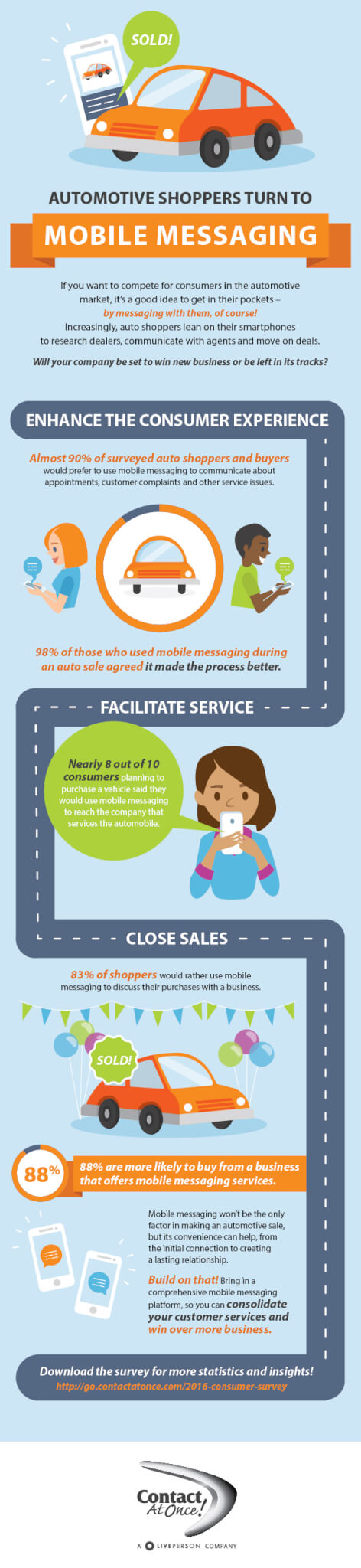 2016 Consumer Survey Infographic for Automotive Dealerships