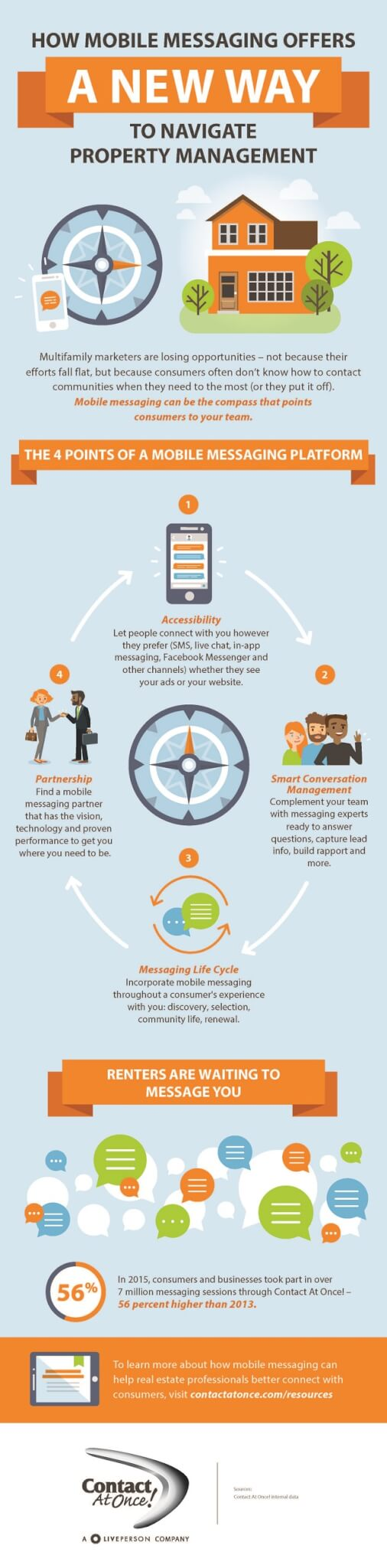 Infographic shows how mobile messaging fits into property management